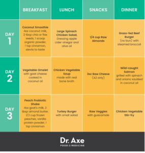 Reverse Diabetes Meal Plan